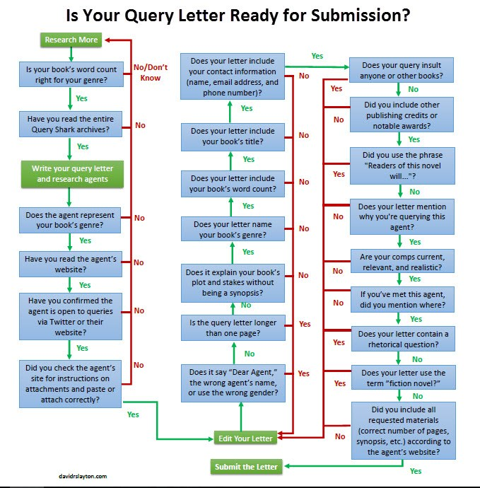 Is-Your-Query-Ready